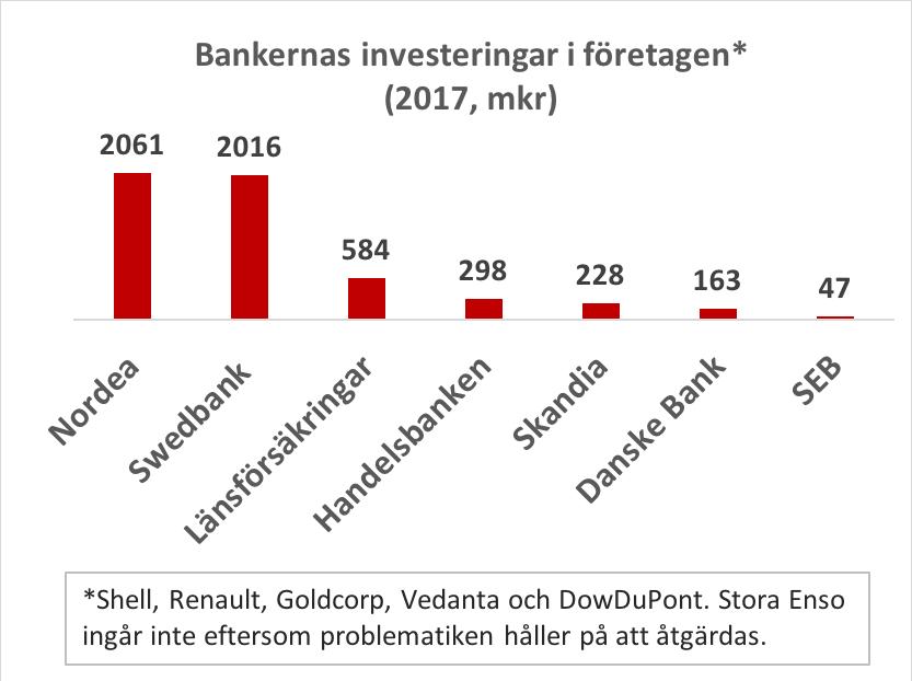 Svenska aktiefonder investerar i oljebolag aktivt i burma
